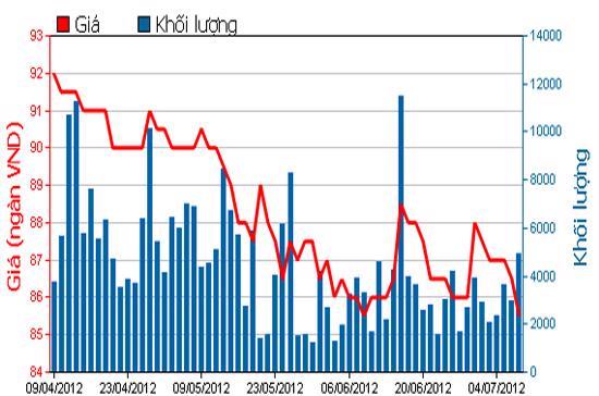 Diễn biến giá cổ phiếu VNM trong 3 tháng qua. Nguồn: HSX.
