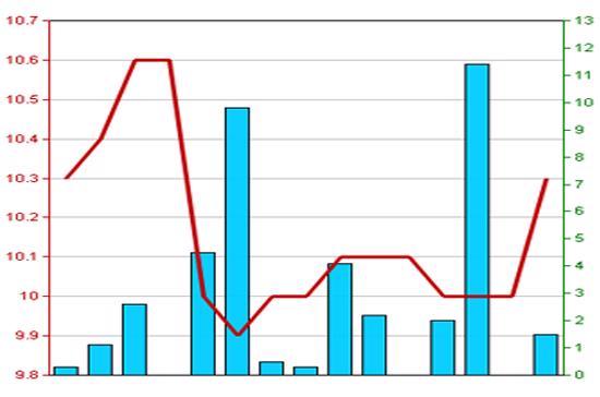 Diễn biến giá cổ phiếu VNR trong 3 tháng qua. Nguồn: HNX.