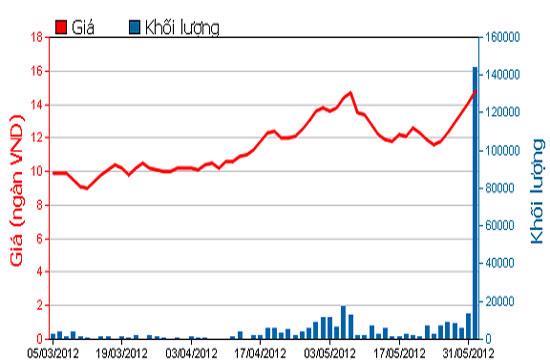 Biểu đồ giá cổ phiếu VPK - Nguồn: HOSE.