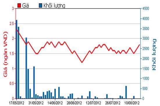 Diễn biến giá cổ phiếu VSG trong 3 tháng qua. Nguồn: HOSE.