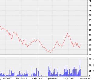 Biểu đồ diễn biến giá cổ phiếu VSH từ đầu năm 2008 đến nay - Nguồn ảnh: VNDS.