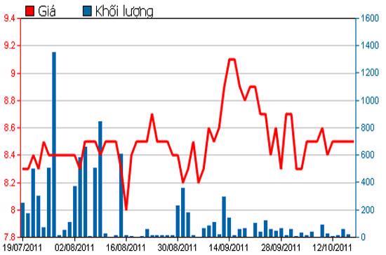Diễn biến giá cổ phiếu VTB trong 3 tháng qua - Nguồn: HSX.