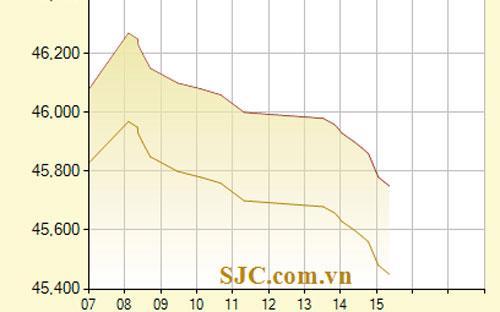 Diễn biến giá vàng SJC từ sáng 11/1 đến 15h21 chiều - Nguồn: SJC.<br>