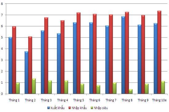 Xuất khẩu, nhập khẩu, nhập siêu qua 10 tháng đầu năm 2010 (đơn vị: tỷ USD, nguồn: Tổng cục Thống kê).