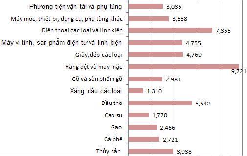Số liệu kim ngạch xuất khẩu một số nhóm hàng trong 8 tháng đầu năm 2012 (Đơn vị: tỷ USD).