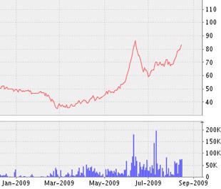 Biểu đồ diễn biến giá cổ phiếu DMC từ đầu năm 2009 đến nay - Nguồn: VNDS.