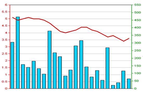 Diễn biến giá cổ phiếu SME trong 3 tháng qua - Nguồn: HSX.