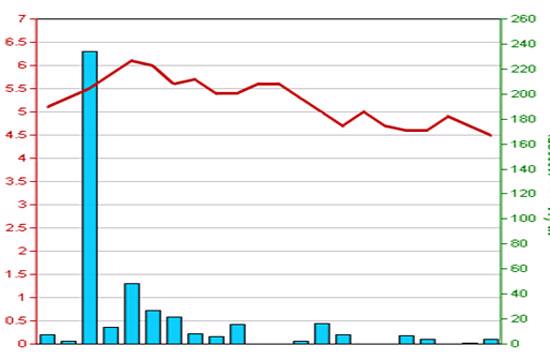 Diễn biến giá cổ phiếu VDS trong 3 tháng qua - Nguồn: HNX.