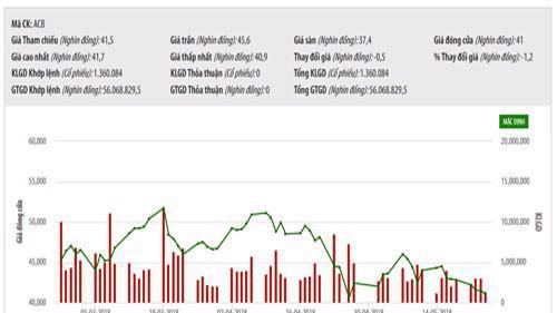 Sơ đồ giao dịch giá cổ phiếu ACB trong thời gian - Nguồn: HNX.
