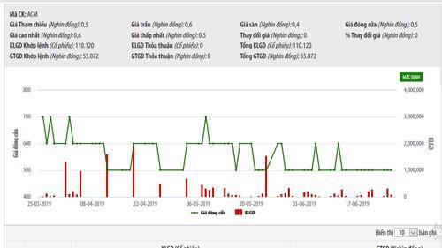 Biểu đồ giao dịch giá cổ phiếu ACM trong thời gian qua - Nguồn: HNX.