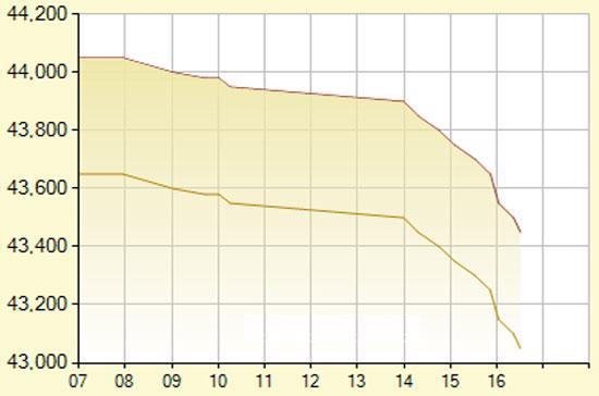 Diễn biến giá vàng SJC trong ngày hôm nay, tính đến 17h40 (đơn vị: nghìn đồng/lượng) - Ảnh: SJC.