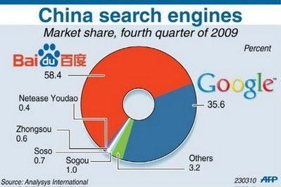 Thị phần của các công cụ tìm kiếm tại Trung Quốc. Trong số những đối thủ còn lại của Baidu, không một công cụ tìm kiếm nào có thị phần trên 1% - Đồ họa: AFP.