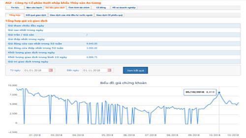 Biểu đồ giao dịch cổ phiếu AGF trong 1 năm qua - Nguồn: HOSE.