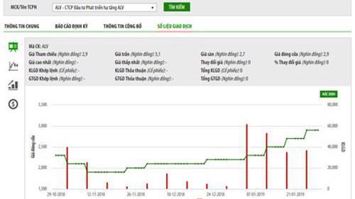 Biểu đồ giao dịch giá cổ phiếu ALV trong thời gian qua - Nguồn: HNX.