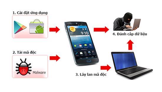 """<font face=""""Arial, Verdana""""><span style=""""font-size: 13.3333px;"""">Theo báo cáo của các hãng bảo mật, nguy cơ mất an toàn thông tin ở Việt Nam là rất cao, với gần 50% người dùng có nguy cơ nhiễm mã độc khi sử dụng Internet trên máy tính, xếp hạng 5 trên toàn thế giới - Nguồn:&nbsp;</span></font><span style=""""font-size: 14.6667px;"""">VNCERT.</span>"""