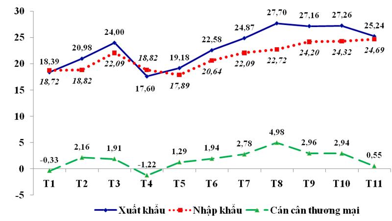 Diễn biến xuất khẩu, nhập khẩu và cán cân thương mại của Việt Nam trong 11 tháng/2020. Đơn vị tỷ usd