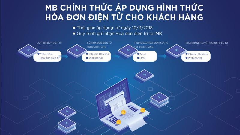 Toàn bộ các bước gửi, nhận hóa đơn được thực hiện thông qua kênh điện tử như website, email, do đó mang lại nhiều sự thuận tiện cho khách hàng và MB.