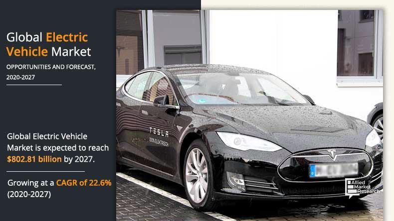 Thị trường xe điện toàn cầu dự kiến tăng trưởng đạt 802.81 tỷ USD vào năm 2027.