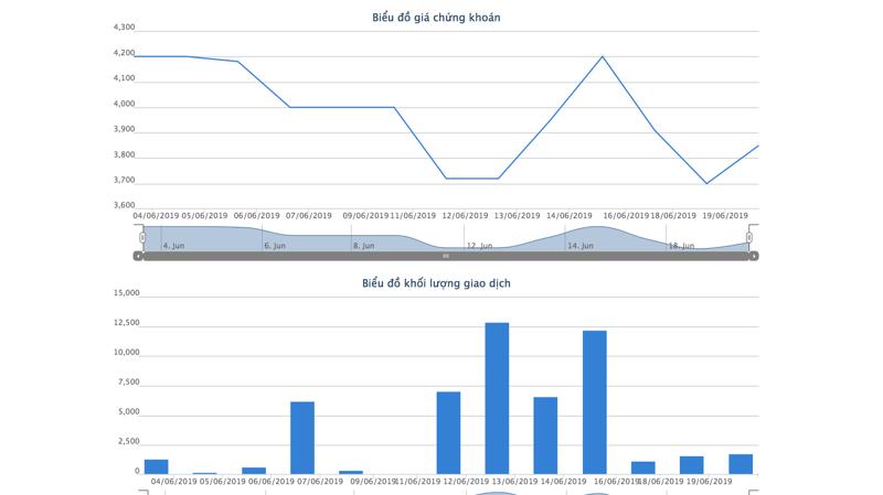 Biểu đồ giao dịch giá cổ phiếu AGF - Nguồn: HOSE.