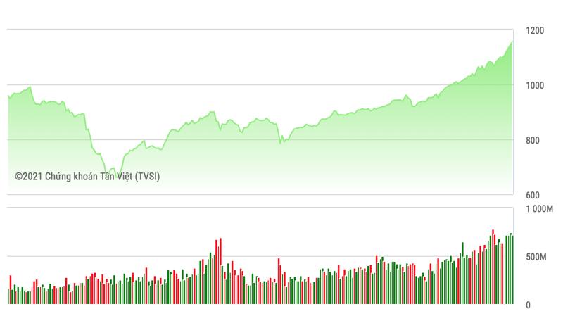 VN-Index đang ở ngưỡng gần chạm đến mốc 1.200 điểm với thanh khoản tăng vọt