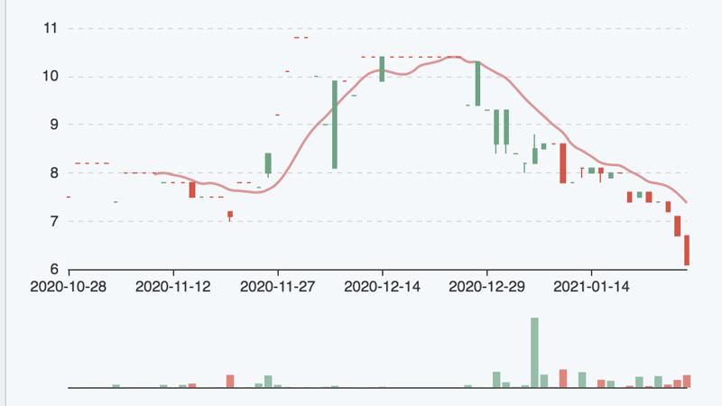 Diễn biến giao dịch cổ phiếu OCH trong 3 tháng qua