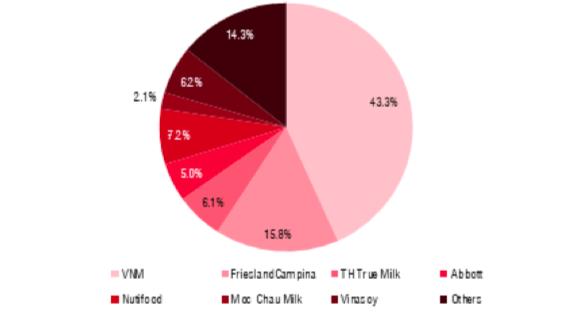 Thị phần sữa năm 2020 - nguồn: Euromonitor, SSI ước tính.