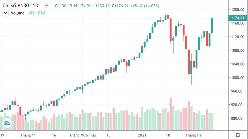 VN30-Index đang tăng nhanh hơn VN-Index. Chỉ số này đã sắp vượt đỉnh cao lịch sử hồi tháng 1 vừa qua.