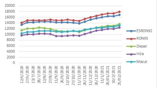 Biến động giá bán lẻ xăng dầu trong nước tháng 6/2020 - 2/2021.