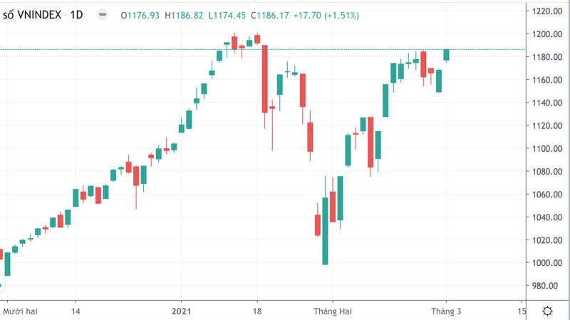VN-Index đang tiến sát đỉnh cao lịch sử.