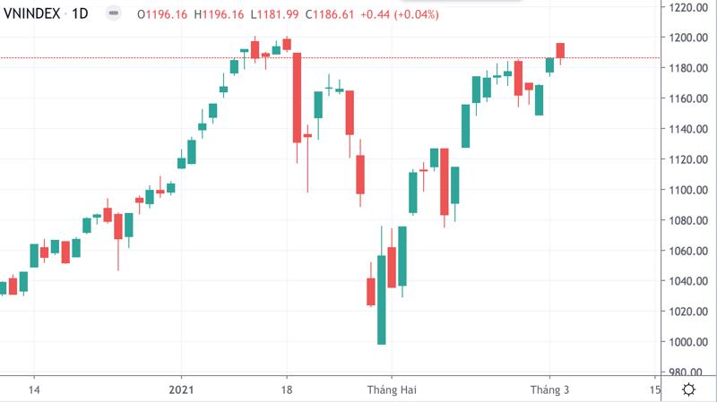 VN-Index lại phải thoái lui tại đỉnh cao lịch sử.