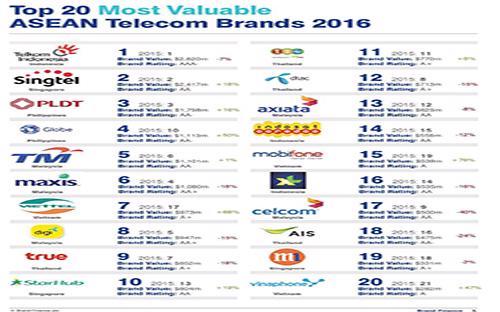 Bảng xếp hạng 20 thương hiệu viễn thông giá trị nhất khu vực Đông Nam Á.