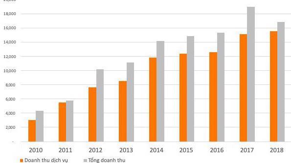 Doanh thu của Viettel Global (tỷ đồng) - Nguồn: Báo cáo tài chính công ty.
