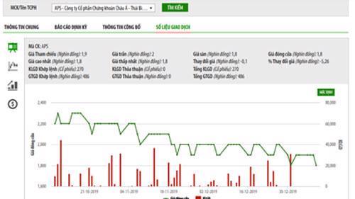 Biểu đồ giao dịch giá cổ phiếu APS trong thời gian qua - Nguồn: HNX.