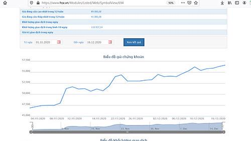 Biểu đồ giá cổ phiếu AST.