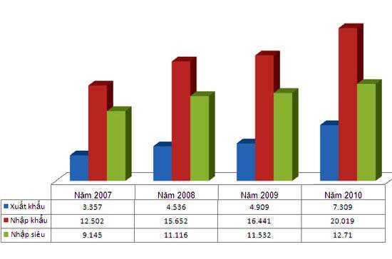 Kim ngạch xuất, nhập khẩu và nhập siêu với Trung Quốc giai đoạn 2007-2010.