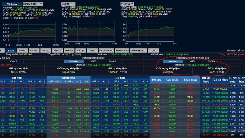 Thanh khoản trong đợt ATC của sàn HSX lại chỉ đạt 56,7 tỷ đồng trong khi các phiên trước đều trên 400 tỷ đồng.