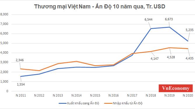 Xuất khẩu hàng hoá của Việt Nam sang Ấn Độ tăng vọt kể từ năm 2016. Nguồn: Số liệu Hải Quan Việt Nam