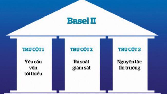 Ba trụ cột của Basel 2