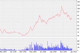 Biểu đồ diến biến giá cổ phiếu SSI từ tháng 11/2008 đến nay - Nguồn: VNDS.