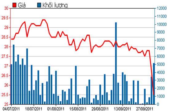 Diễn biến giá cổ phiếu HBC trong 3 tháng qua - Nguồn: HSX.
