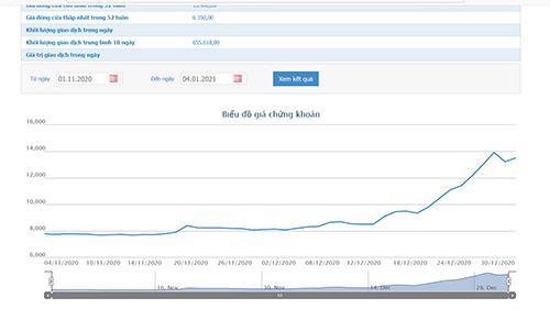 Sơ đồ giá cổ phiếu BCE từ đầu tháng 11/2020.