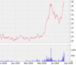 Biểu đồ diễn biến giá cổ phiếu TNA từ tháng 11/2008 đến nay - Nguồn: VNDS.