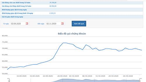 Biểu đồ giá cổ phiếu BHN - Nguồn: HNX.