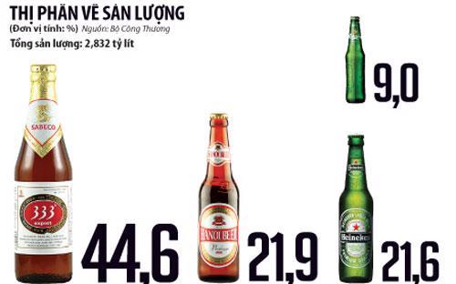 Cả Sabeco, Habeco và Heineken cùng đang triển khai mở rộng sản xuất, nhưng tốc độ gia tăng năng lực lớn nhất thuộc về Heineken.