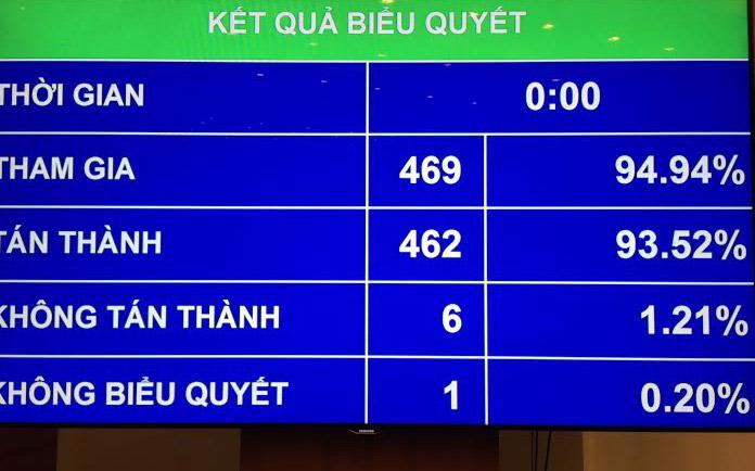 Kết quả biểu quyết nghị quyết mô hình Chính phủ khoá mới.
