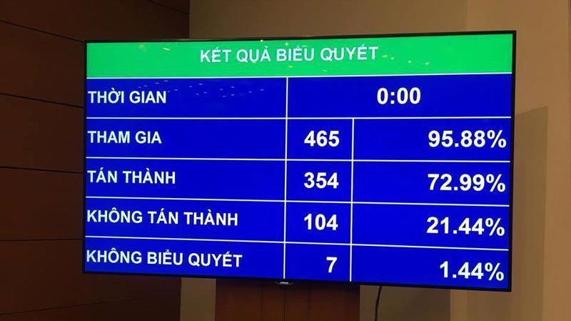 Kết quả biểu quyết riêng điều 25 cấp bậc hàm cao nhất đối với chức vụ, chức danh của sĩ quan Công an nhân dân có 104 vị không tán thành, 7 người không biểu quyết.