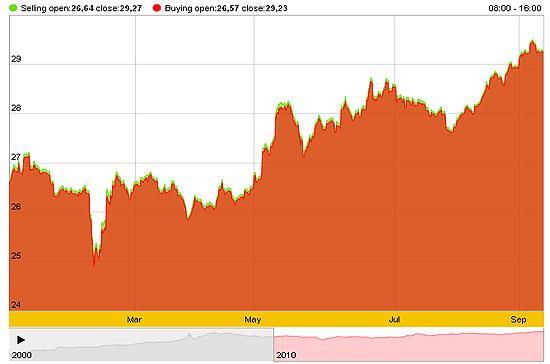 Giá vàng trong nước theo dữ liệu của SJC đã tăng 9,87% so với đầu năm.