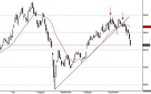 VNALLshares rơi mạnh với quan tính lớn trong hai ngày gần đây chứng minh rằng, sẽ cực hiếm các cổ phiếu trụ lại được trước xu thế chung.