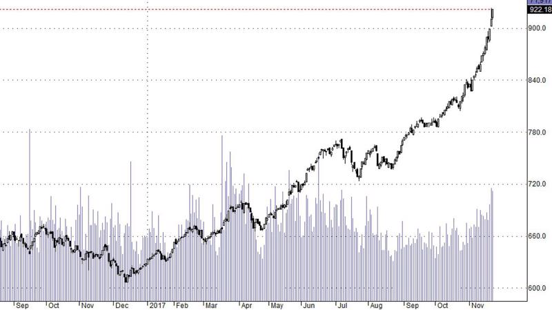 Hsx30 vẫn tiếp tục tăng không thấy đỉnh.