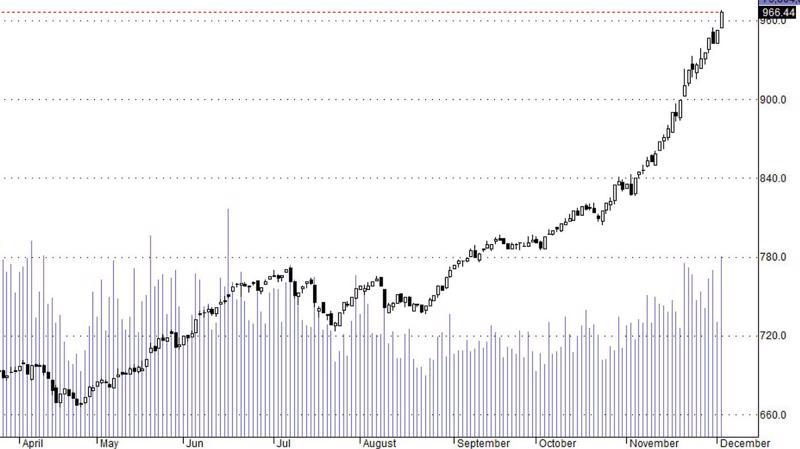 Hsx30 tiếp tục lập đỉnh cao mới và dòng tiền thì liên tục tăng.